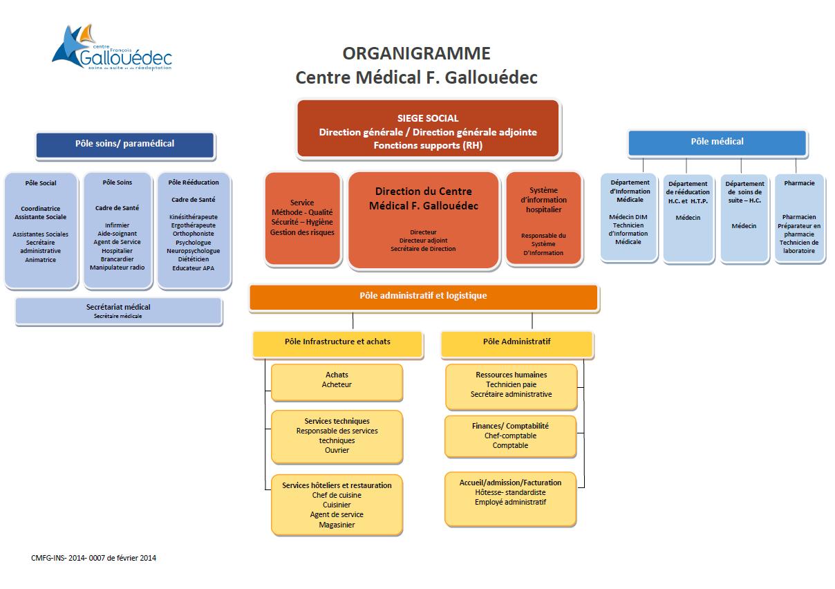 organigramme2014